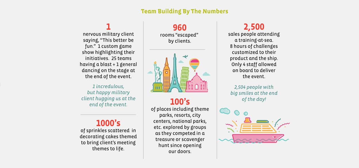 team building by the numbers
